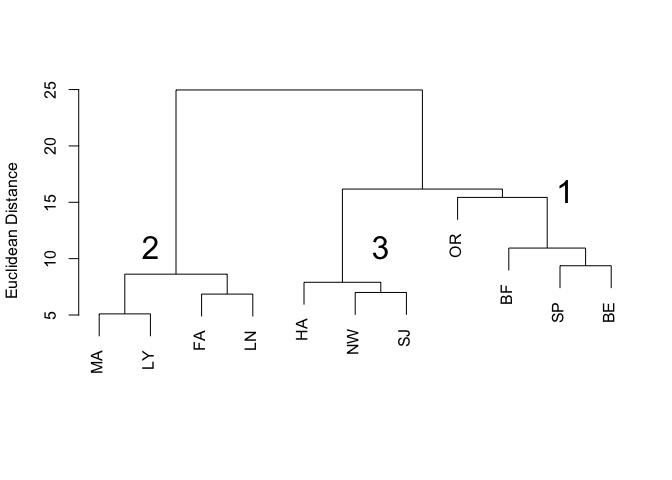Multivariate Analysis with R · Richard A  Lent, Ph D